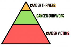 who are cancer survivors