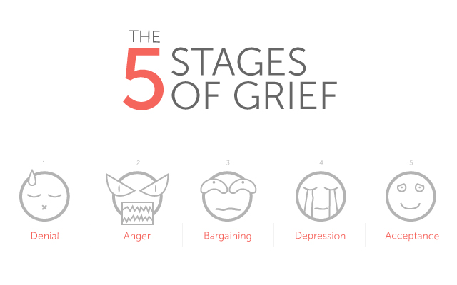 Death & Loss: Five Stages Of Grieving (2 of 8)