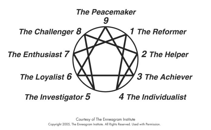 enneagram of personality - the ennea type