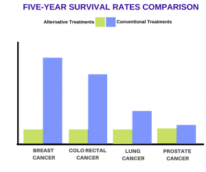alternative cancer treatments stats