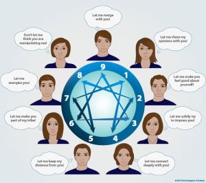 how the enneagram of personality works